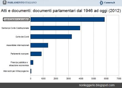 Parlamento 5851 sono le richieste di autorizzazione a for Streaming parlamento